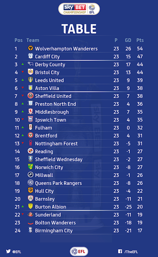 Matchday 23 As It Happened News Efl Official Website