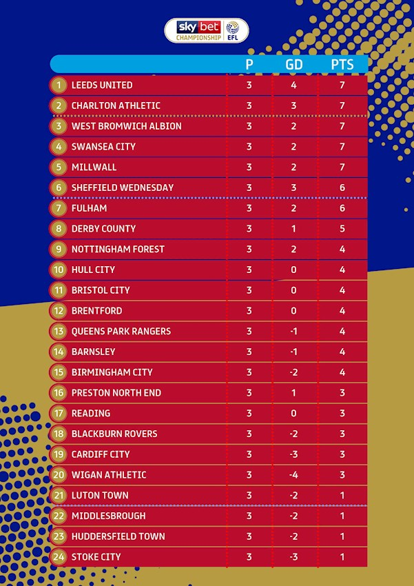 Sky bet championship table 2019 20 efl standings - Championship table standing ...