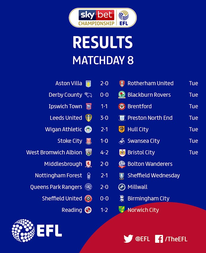 Sky Bet Championship Matchday 8 results