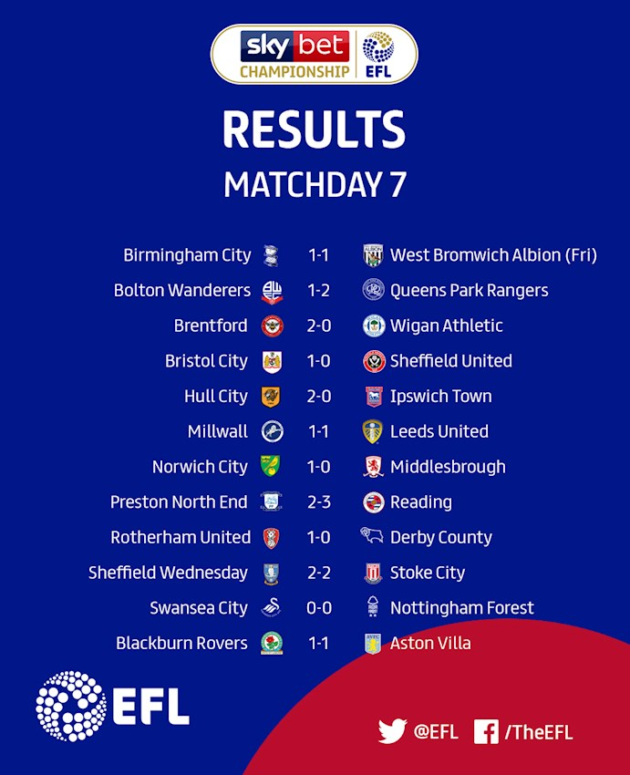 Sky Bet Championship Matchday 7 results