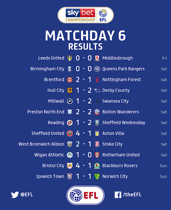 Championship Matchday 6 results