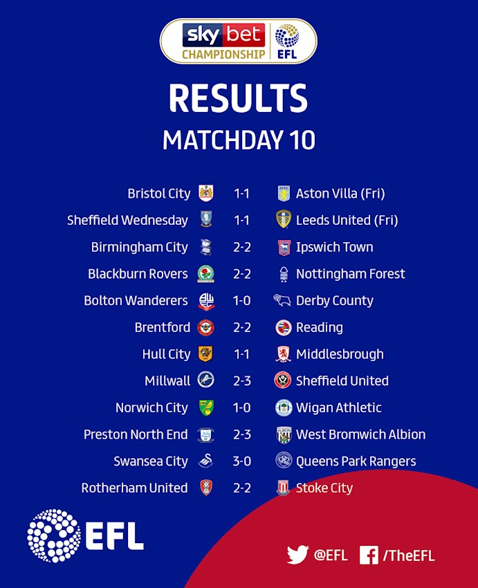Sky Bet Championship Matchday 10 results