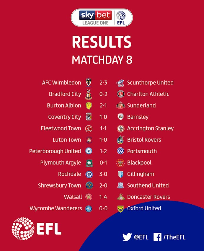 Sky Bet League One Matchday 8 results