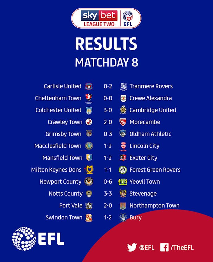 Sky Bet League Two Matchday 8 results
