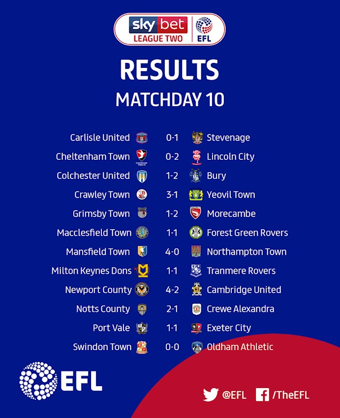 Sky Bet League Two Matchday 10 results