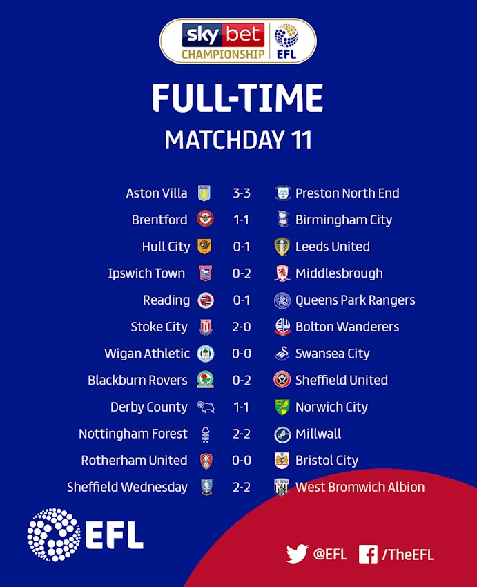 Sky Bet Championship Matchday 11 results
