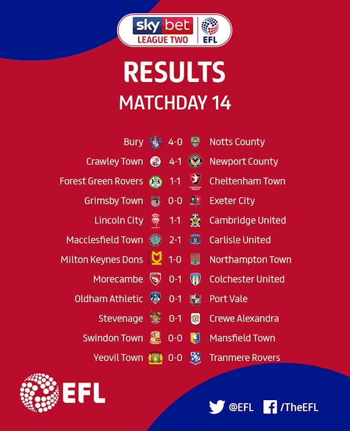 Sky Bet League Two Matchday 14 results